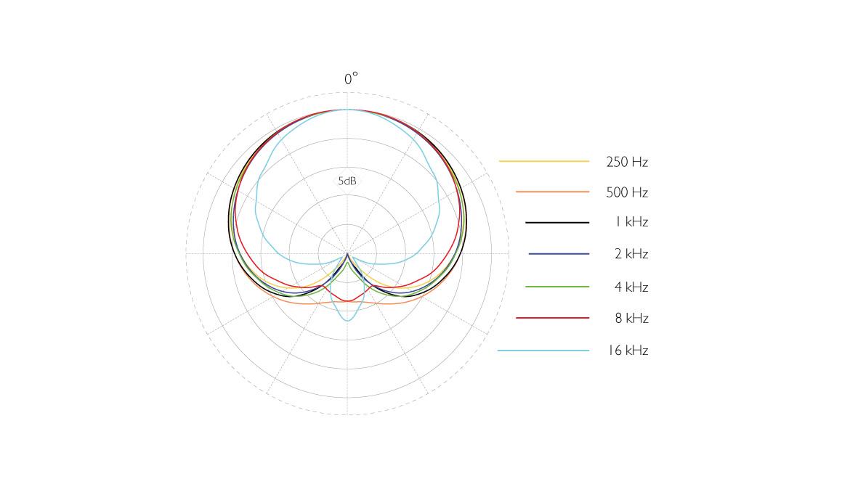 4011A-ddicate-4011A-Cardioid-Microphone-polar-pattern.jpg