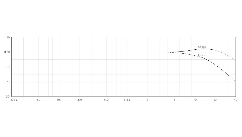 4006A-ddicate-4006A-Omni-Microphone-frequency-response.jpg