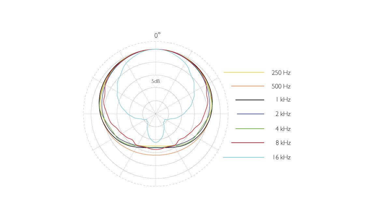 4015-ddicate-4015-Wide-Cardioid-Microphone-polar-pattern.jpg