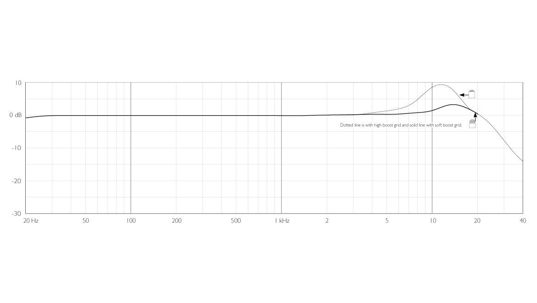 4060-OC-C-dscreet-CORE-4060-Omni-Mic-Norm-SPL-Frequency-Response.jpg