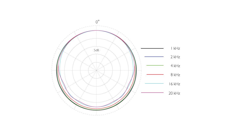 4063-OL-C-dscreet-4063-Omni-Mic-Loud-SPL-DC-Polar-Pattern.jpg