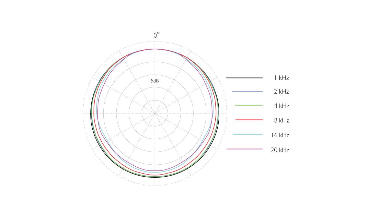 4071-OL-C-dscreet-4071-Omni-Mic-Presence-Boost-Loud-SPL-Polar-Pattern.jpg