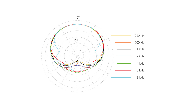 4080-DL-D-B-dscreet-4080-miniature-cardioid-microphone-polar-pattern.jpg